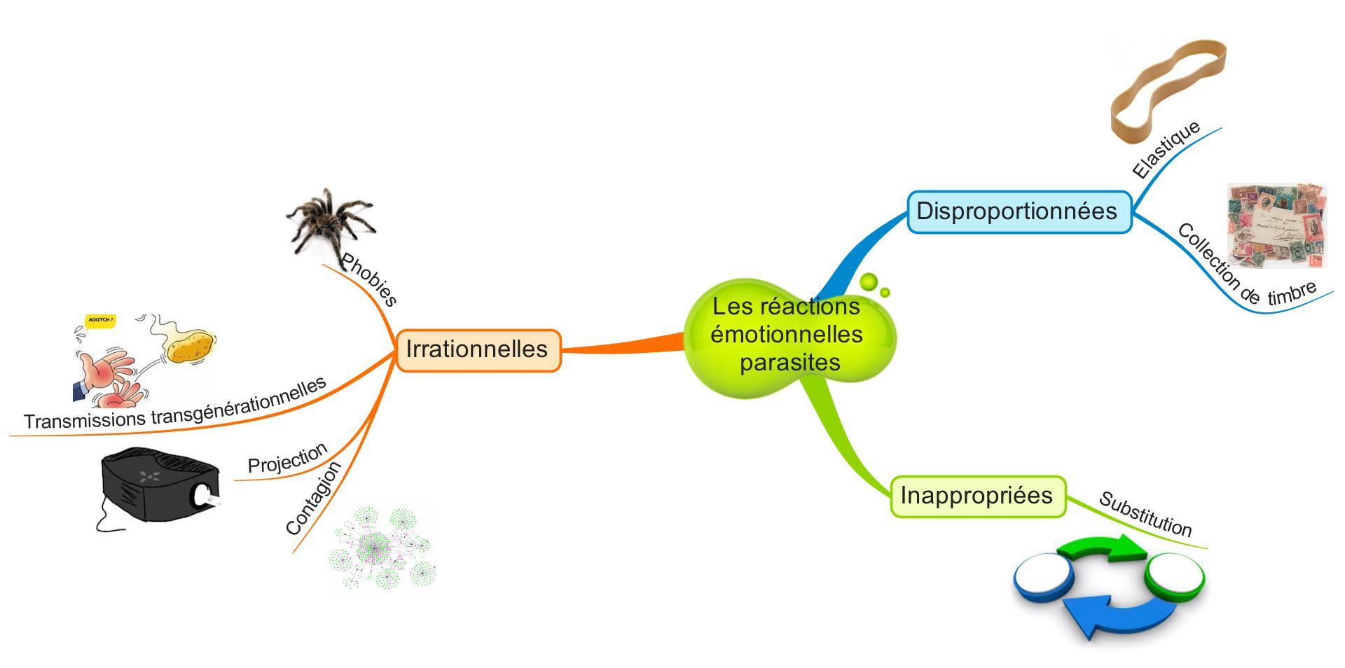 Les réactions émotionnelles parasites